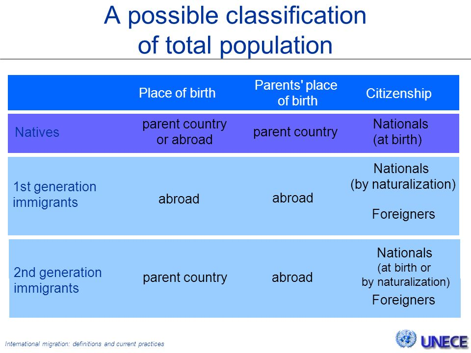 International migration: definitions and current practices A possible classification of total population Natives parent country or abroad 1st generation immigrants Place of birth Parents place of birth Citizenship parent country Nationals (at birth) Nationals (by naturalization) abroad Foreigners Nationals (at birth or by naturalization) Foreigners parent countryabroad 2nd generation immigrants