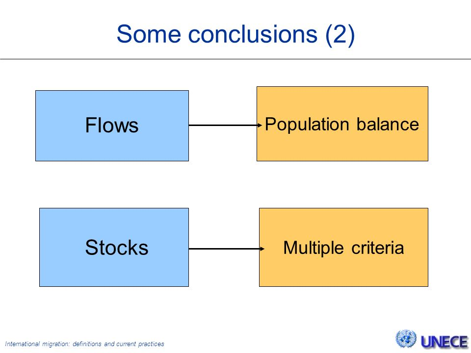 International migration: definitions and current practices Some conclusions (2) Population balance Stocks Multiple criteria Flows