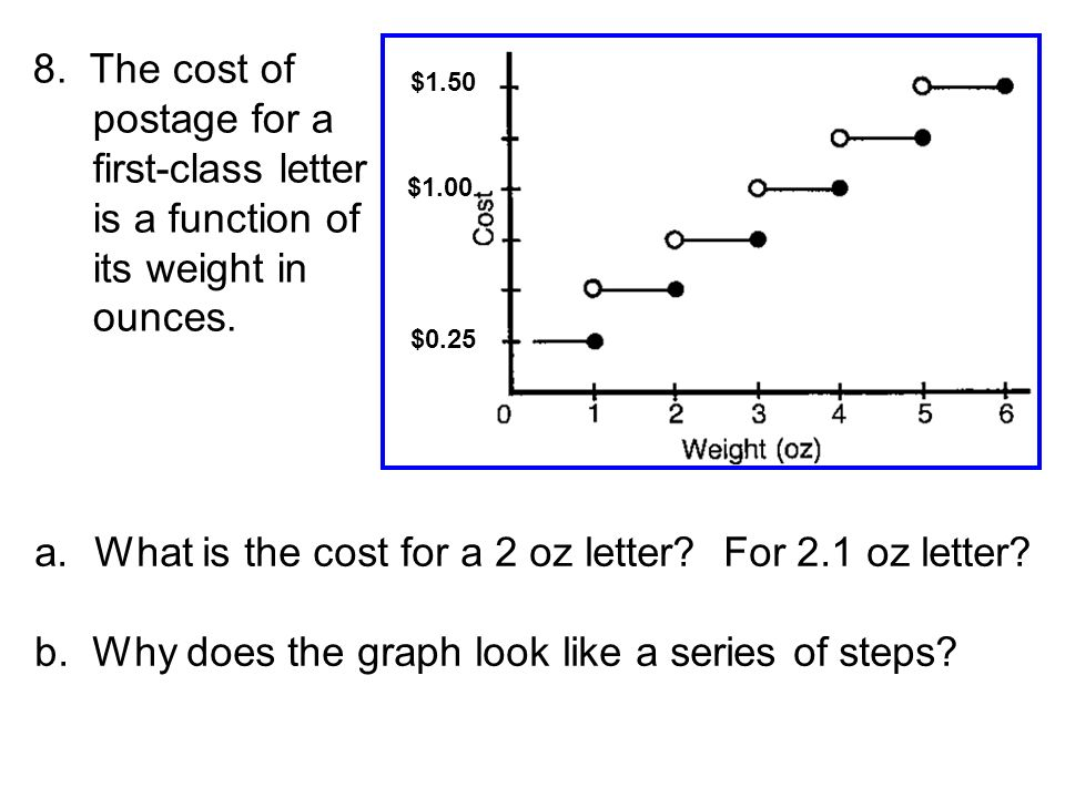 the cost of postage for a first class letter is a function of
