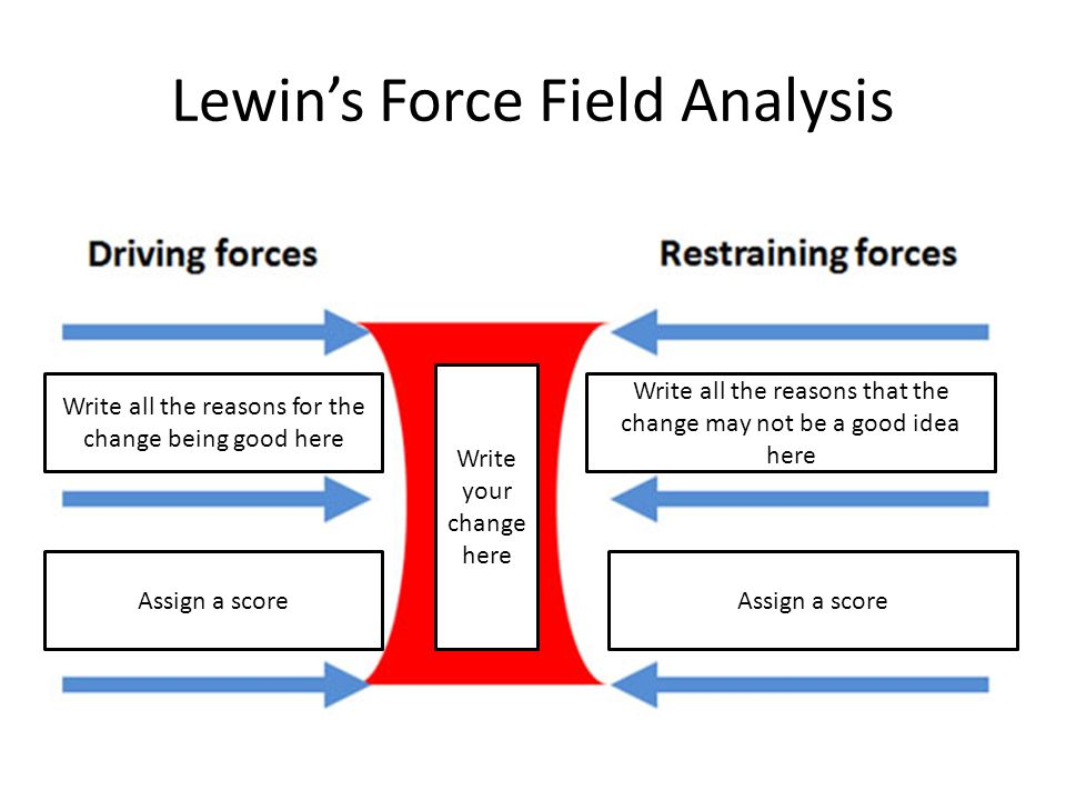 the force field analysis Put your knowledge of the force-field analysis change model to the test with this interactive quiz you can use the printable worksheet as a guide.