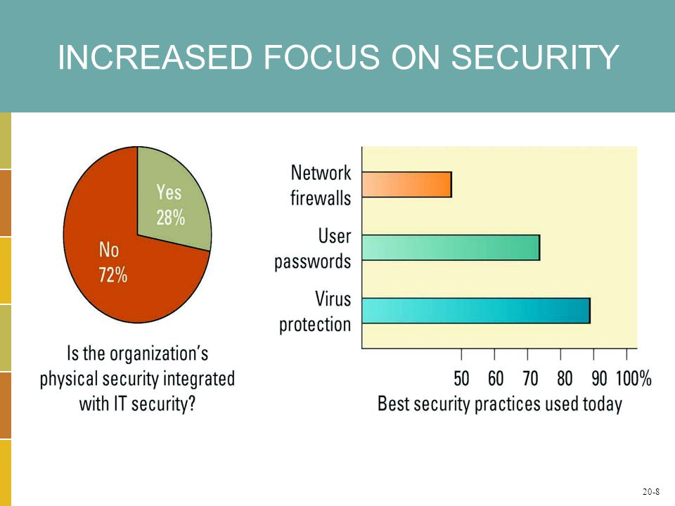 INCREASED FOCUS ON SECURITY 20-8