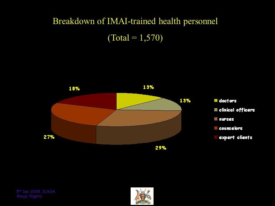 125 th Dec 2005, ICASA, Abuja, Nigeria Breakdown of IMAI-trained health personnel (Total = 1,570)