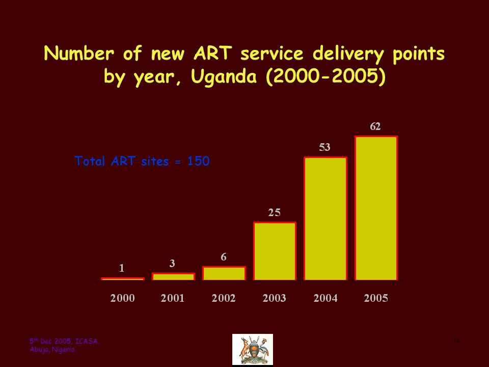 145 th Dec 2005, ICASA, Abuja, Nigeria Number of new ART service delivery points by year, Uganda (2000-2005) Total ART sites = 150