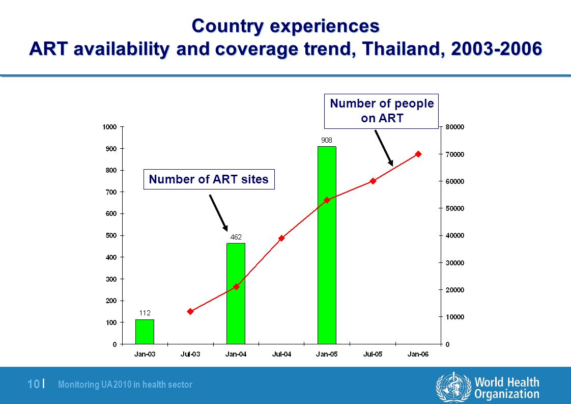 Monitoring UA 2010 in health sector 10 | Country experiences ART availability and coverage trend, Thailand, 2003-2006 Number of ART sites Number of people on ART