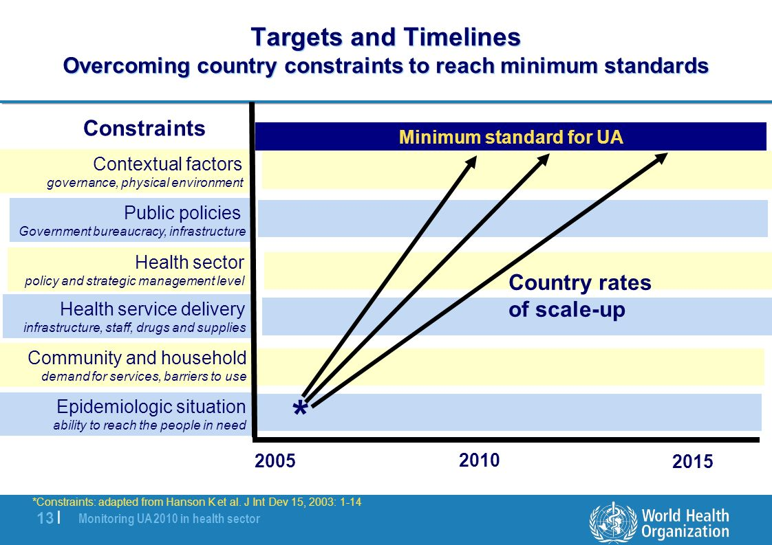 Monitoring UA 2010 in health sector 13 | Targets and Timelines Overcoming country constraints to reach minimum standards *Constraints: adapted from Hanson K et al.