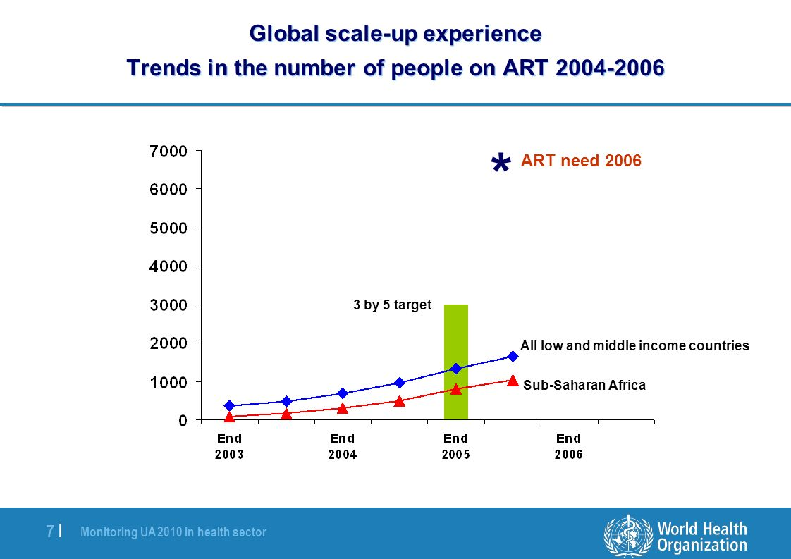 Monitoring UA 2010 in health sector 7 |7 | Global scale-up experience Trends in the number of people on ART 2004-2006 * All low and middle income countries Sub-Saharan Africa 3 by 5 target ART need 2006
