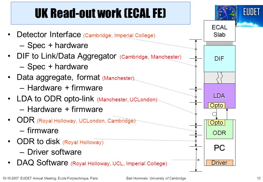 Bart Hommels Univeristy of Cambridge EUDET Annual Meeting, Ecole Polytechnique, Paris Detector Interface (Cambridge, Imperial College) –Spec + hardware DIF to Link/Data Aggregator (Cambridge, Manchester) –Spec + hardware Data aggregate, format (Manchester) –Hardware + firmware LDA to ODR opto-link (Manchester, UCLondon) –Hardware + firmware ODR (Royal Holloway, UCLondon, Cambridge) –firmware ODR to disk (Royal Holloway) –Driver software DAQ Software (Royal Holloway, UCL, Imperial College) LDA PC ECALSlab DIF ODR Driver Opto Opto UK Read-out work (ECAL FE)
