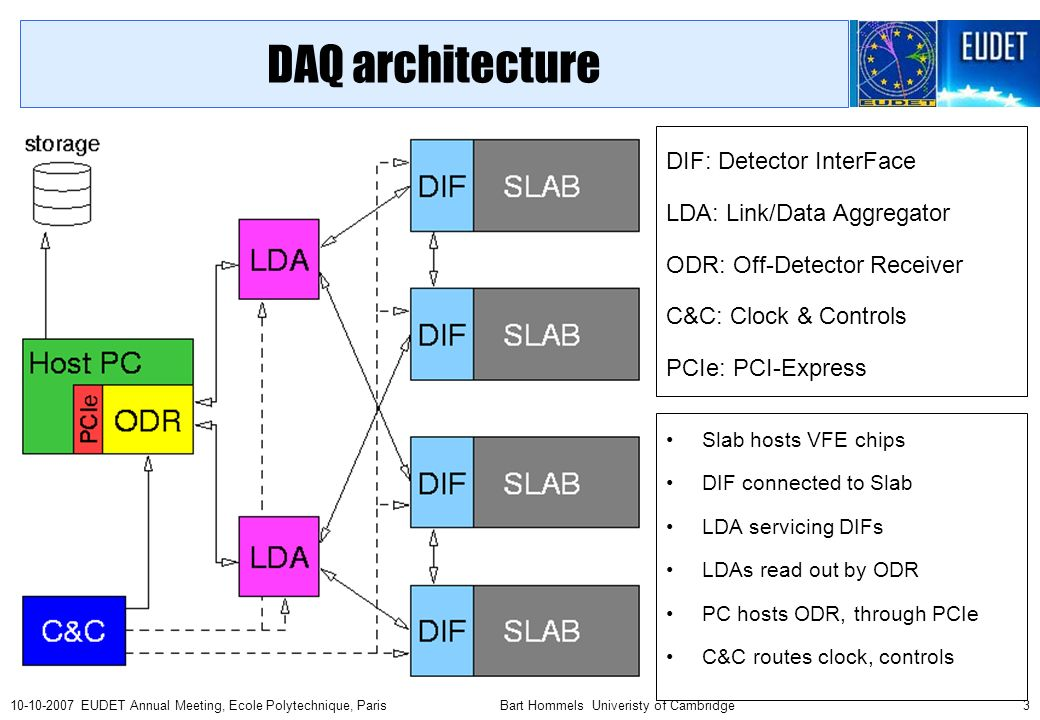 Bart Hommels Univeristy of Cambridge EUDET Annual Meeting, Ecole Polytechnique, Paris DAQ architecture Slab hosts VFE chips DIF connected to Slab LDA servicing DIFs LDAs read out by ODR PC hosts ODR, through PCIe C&C routes clock, controls DIF: Detector InterFace LDA: Link/Data Aggregator ODR: Off-Detector Receiver C&C: Clock & Controls PCIe: PCI-Express