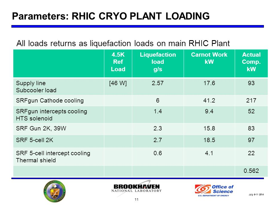 July Parameters: RHIC CRYO PLANT LOADING 4.5K Ref Load Liquefaction load g/s Carnot Work kW Actual Comp.