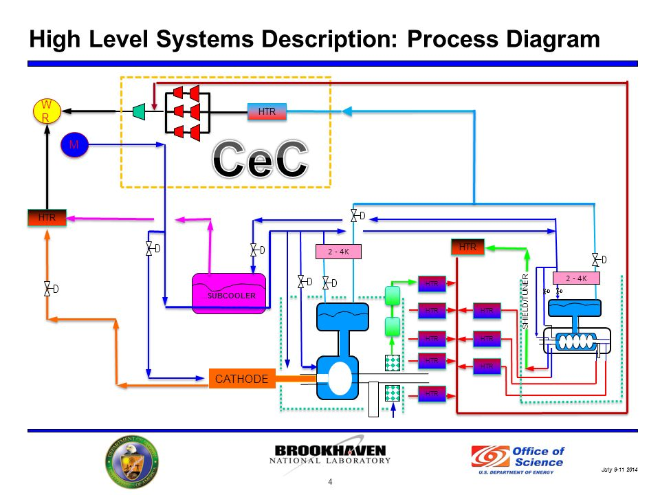 July High Level Systems Description: Process Diagram 4 ….
