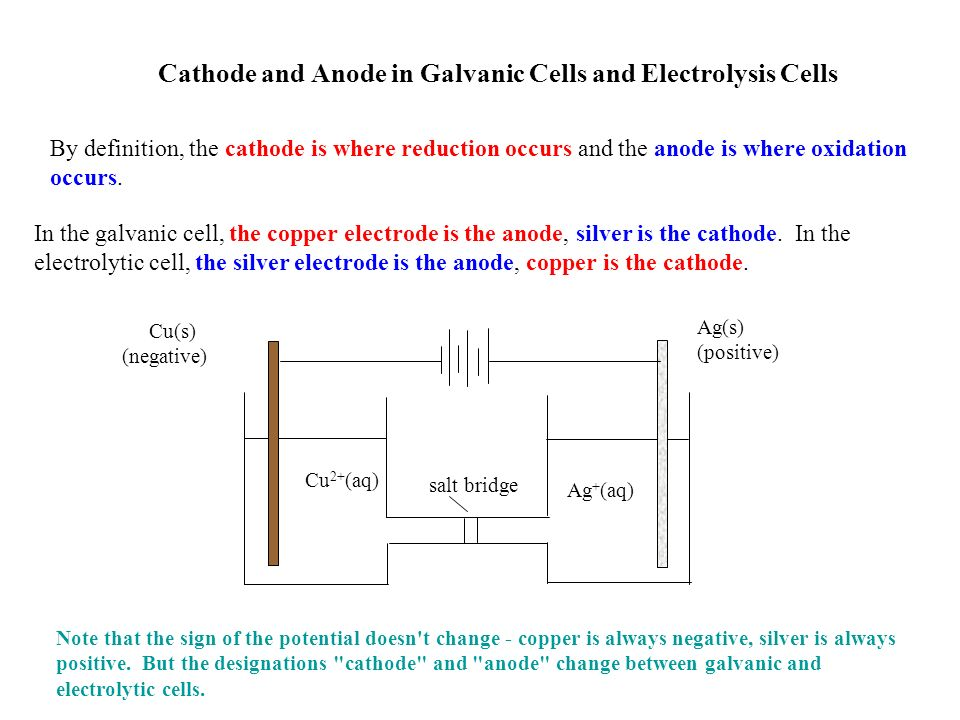 Cathode And Anode In Galvanic Cells And Electrolysis Cells Cu(s) (negative)