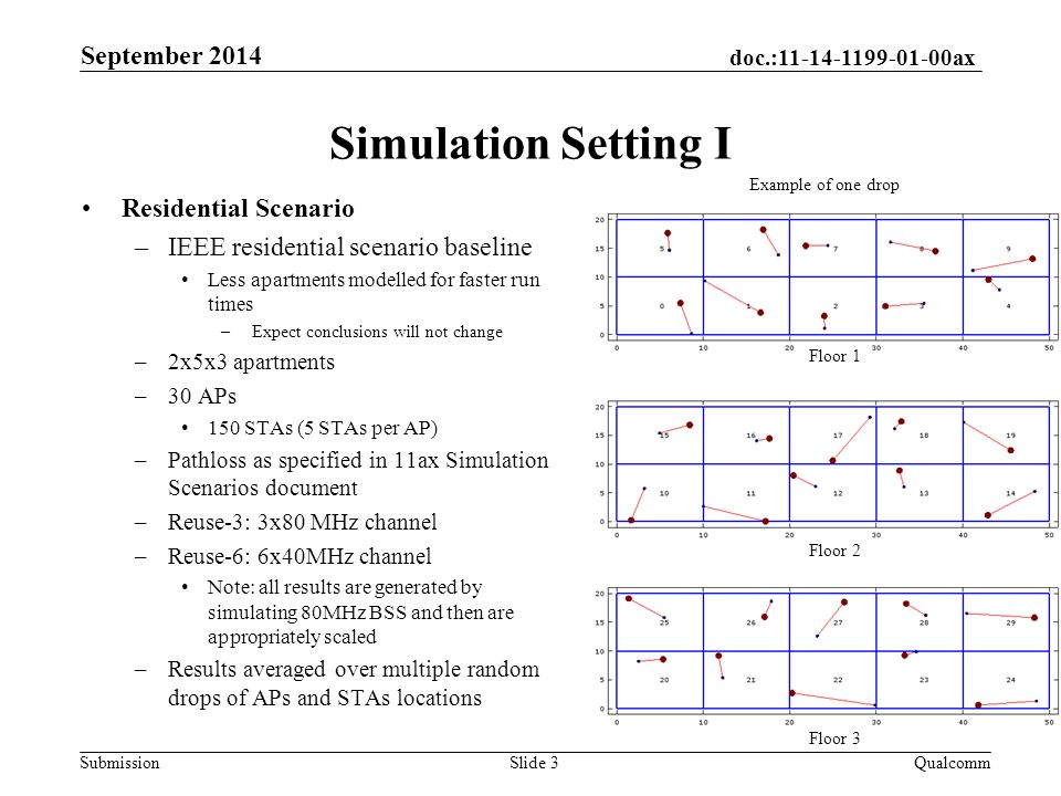 doc.: ax Submission Simulation Setting I Residential Scenario –IEEE residential scenario baseline Less apartments modelled for faster run times – Expect conclusions will not change –2x5x3 apartments –30 APs 150 STAs (5 STAs per AP) –Pathloss as specified in 11ax Simulation Scenarios document –Reuse-3: 3x80 MHz channel –Reuse-6: 6x40MHz channel Note: all results are generated by simulating 80MHz BSS and then are appropriately scaled –Results averaged over multiple random drops of APs and STAs locations September 2014 QualcommSlide 3 Floor 1 Floor 2 Floor 3 Example of one drop