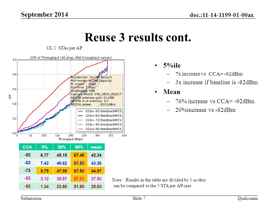 doc.: ax Submission Reuse 3 results cont.