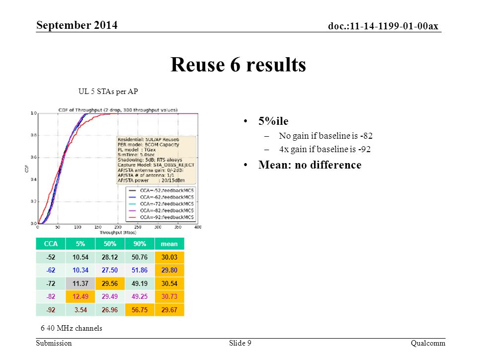 doc.: ax Submission Reuse 6 results September 2014 QualcommSlide 9 UL 5 STAs per AP 5%ile –No gain if baseline is -82 –4x gain if baseline is -92 Mean: no difference CCA5%50%90%mean MHz channels