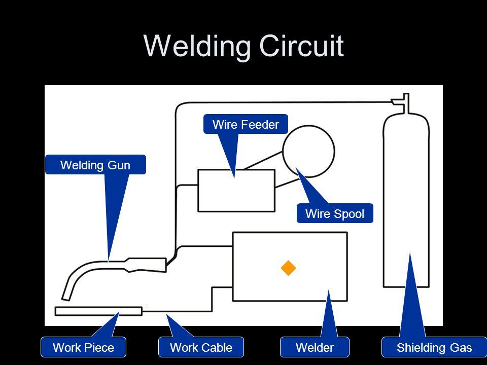 Metal Inert Gas Welding. Metal Inert Gas (MIG) or Gas Metal Arc ...