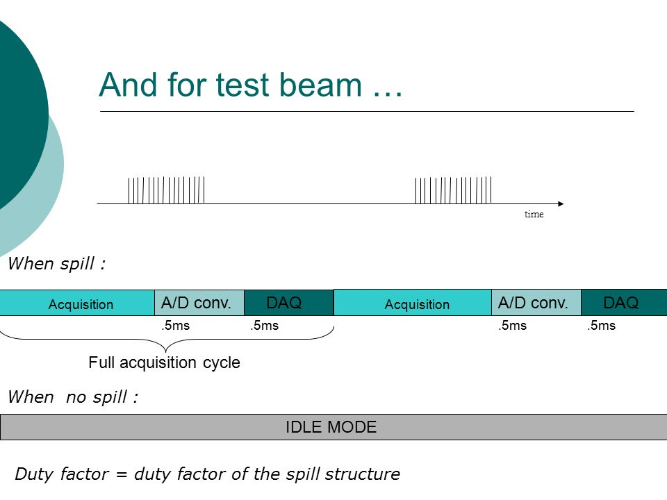 And for test beam … time Acquisition A/D conv..5ms DAQ.5ms Full acquisition cycle Acquisition A/D conv..5ms DAQ.5ms When spill : When no spill : IDLE MODE Duty factor = duty factor of the spill structure