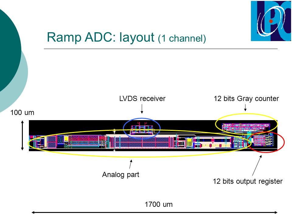 Ramp ADC: layout (1 channel) LVDS receiver12 bits Gray counter 12 bits output register 1700 um 100 um Analog part