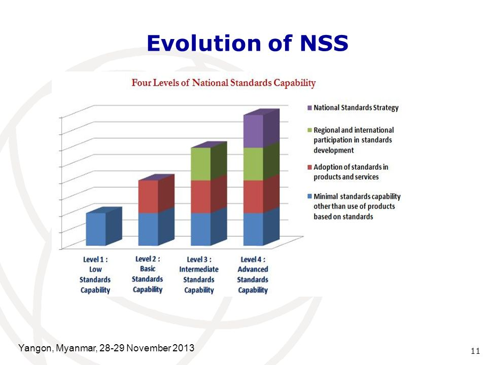 Evolution of NSS 11 Yangon, Myanmar, November 2013