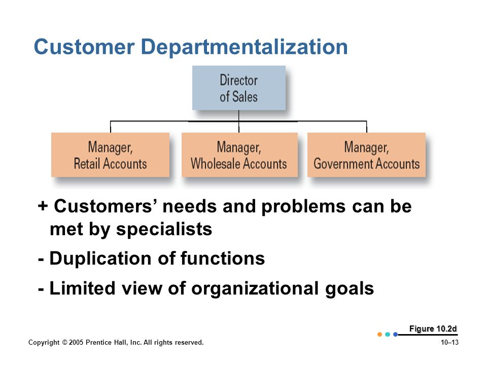 Copyright © 2005 Prentice Hall, Inc. All rights reserved.10–13 Figure 10.2d Customer Departmentalization + Customers' needs and problems can be met by