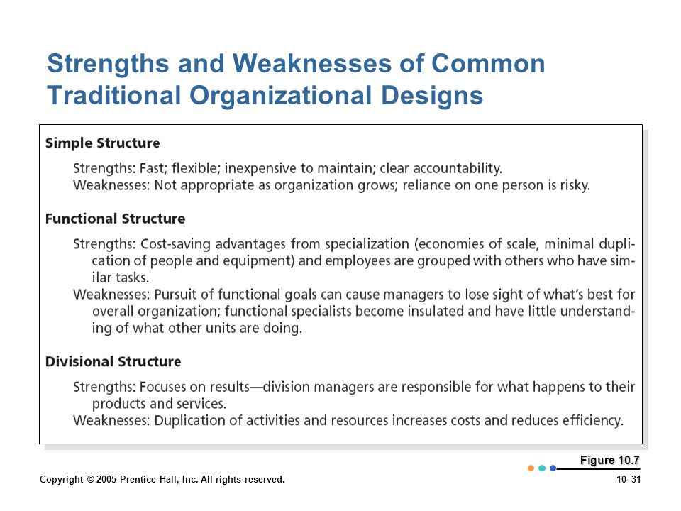 Copyright © 2005 Prentice Hall, Inc. All rights reserved.10–31 Figure 10.7 Strengths and Weaknesses of Common Traditional Organizational Designs