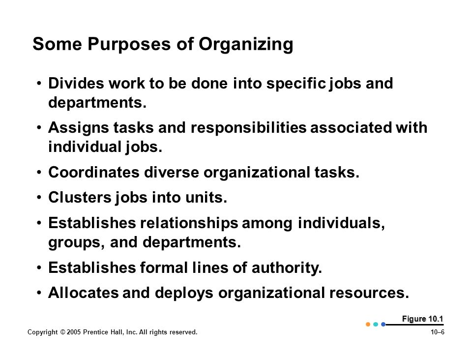 Copyright © 2005 Prentice Hall, Inc. All rights reserved.10–6 Figure 10.1 Some Purposes of Organizing Divides work to be done into specific jobs and d