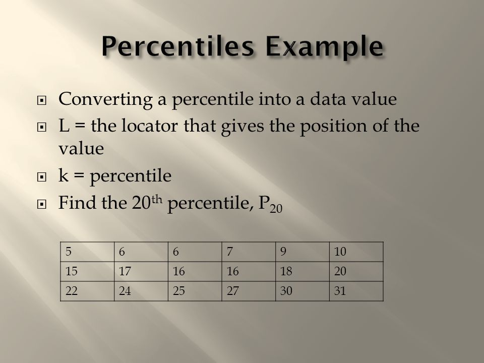 Z score percentiles quartiles a standardized value a 9 converting a percentile into a data value l the locator that gives the position of the value k percentile find the 20 th percentile ccuart Image collections