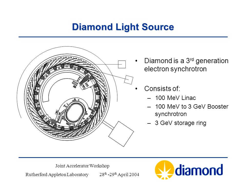 Diamond Light Source Diamond is a 3 rd generation electron synchrotron Consists of: –100 MeV Linac –100 MeV to 3 GeV Booster synchrotron –3 GeV storage ring Joint Accelerator Workshop Rutherford Appleton Laboratory28 th -29 th April 2004