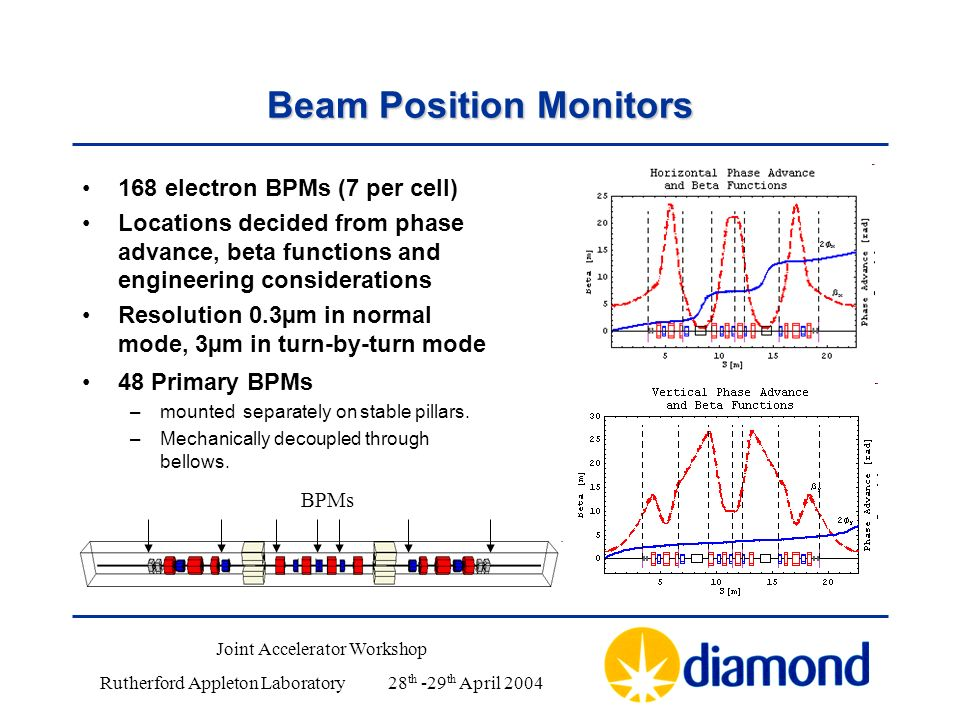 Beam Position Monitors 168 electron BPMs (7 per cell) Locations decided from phase advance, beta functions and engineering considerations Resolution 0.3µm in normal mode, 3µm in turn-by-turn mode 48 Primary BPMs –mounted separately on stable pillars.