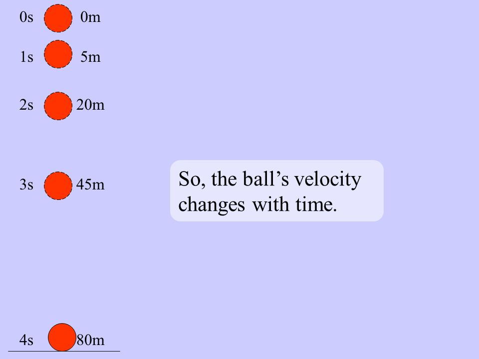 So, the ball's velocity changes with time. 0s 1s 2s 3s 4s 0m 5m 20m 45m 80m
