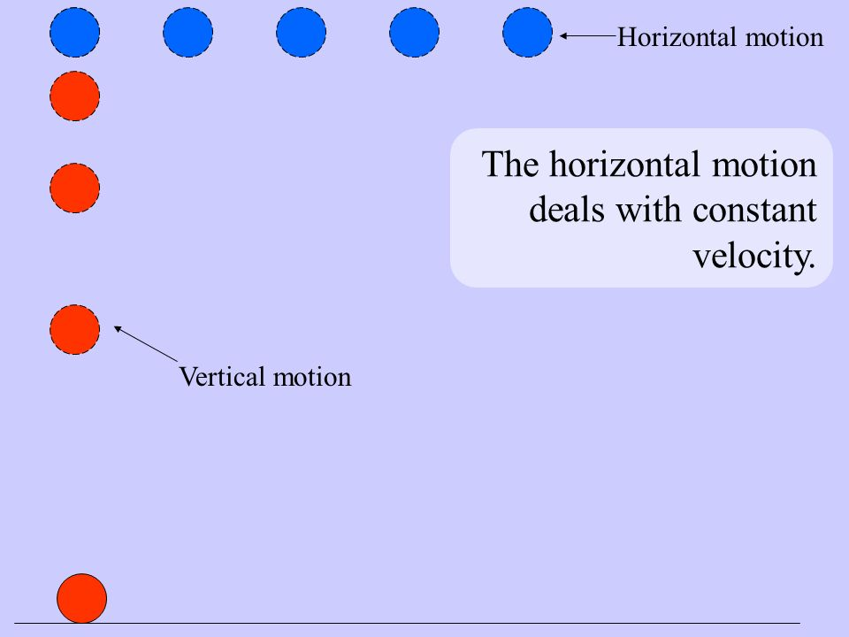 The horizontal motion deals with constant velocity. Vertical motion Horizontal motion