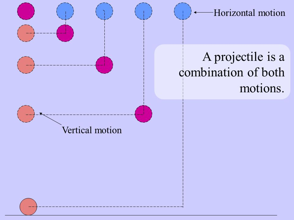 A projectile is a combination of both motions. Vertical motion Horizontal motion
