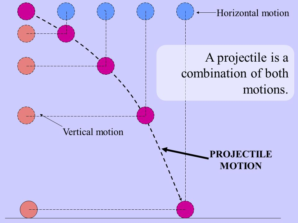 A projectile is a combination of both motions. Vertical motion Horizontal motion PROJECTILE MOTION