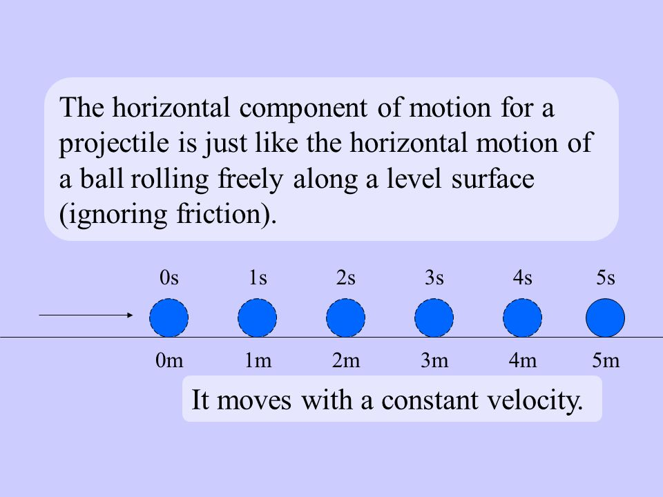 The horizontal component of motion for a projectile is just like the horizontal motion of a ball rolling freely along a level surface (ignoring friction).