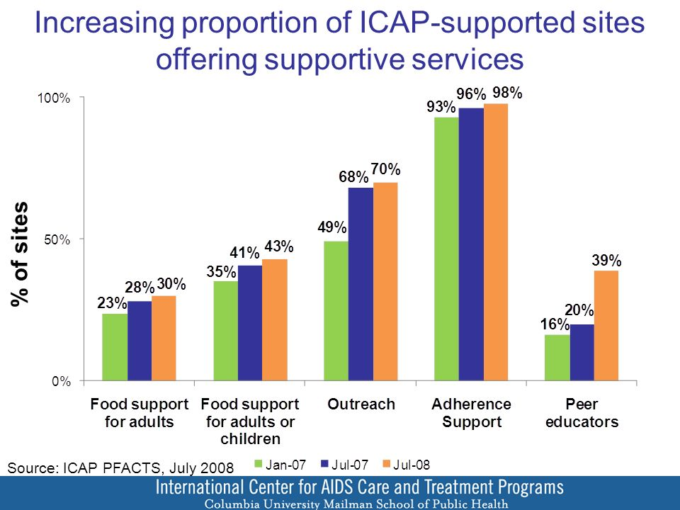 Increasing proportion of ICAP-supported sites offering supportive services % of sites Source: ICAP PFACTS, July 2008