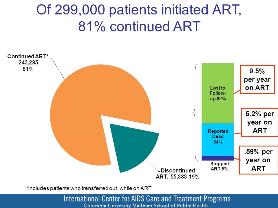 Of 299,000 patients initiated ART, 81% continued ART *Includes patients who transferred out while on ART..59% per year on ART 5.2% per year on ART 9.5% per year on ART