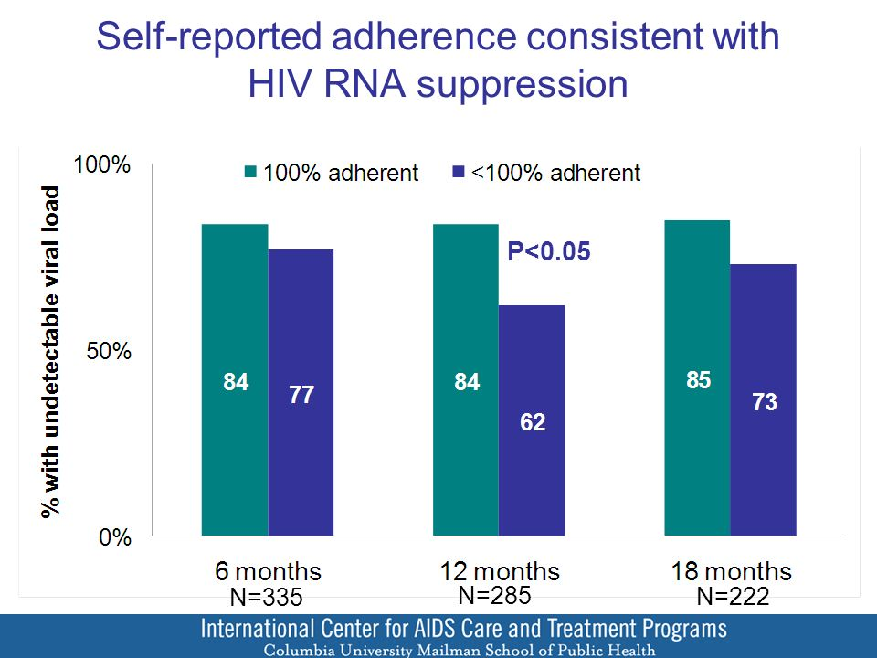 Self-reported adherence consistent with HIV RNA suppression N=335 N=285 N=222 P<0.05