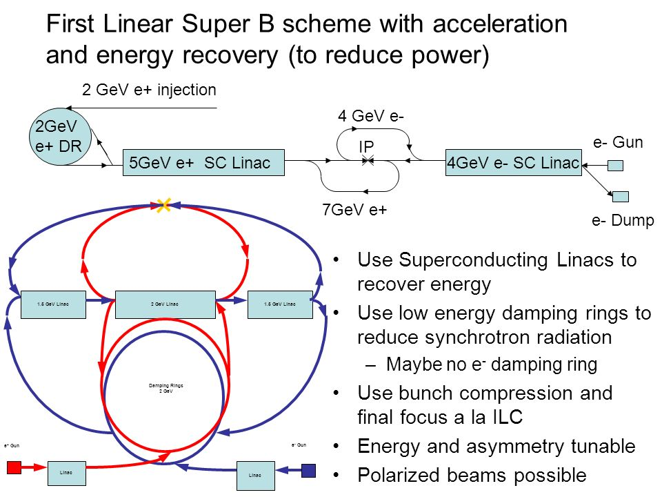 First Linear Super B scheme with acceleration and energy recovery (to reduce power) e- Gun 2GeV e+ DR IP 5GeV e+ SC Linac e- Dump 7GeV e+ 4 GeV e- 4GeV e- SC Linac 2 GeV e+ injection 2 GeV Linac1.5 GeV Linac Linac Damping Rings 2 GeV Linac e + Gun e - Gun Use Superconducting Linacs to recover energy Use low energy damping rings to reduce synchrotron radiation –Maybe no e - damping ring Use bunch compression and final focus a la ILC Energy and asymmetry tunable Polarized beams possible