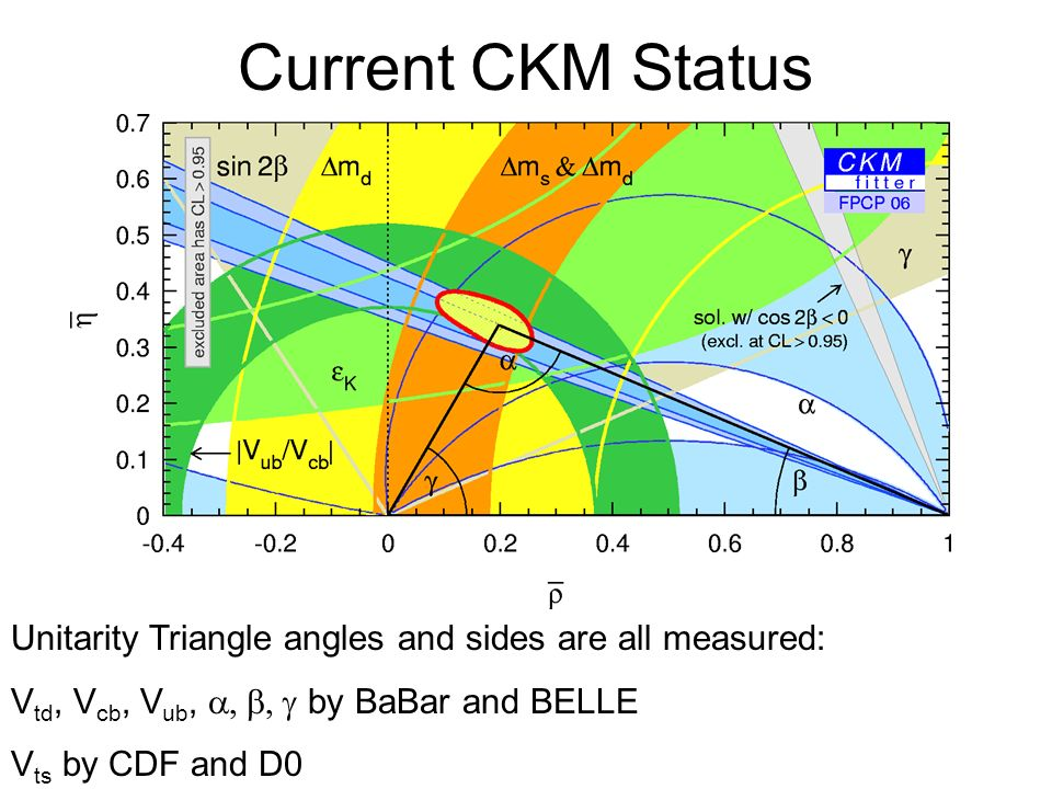 Current CKM Status Unitarity Triangle angles and sides are all measured: V td, V cb, V ub,  by BaBar and BELLE V ts by CDF and D0