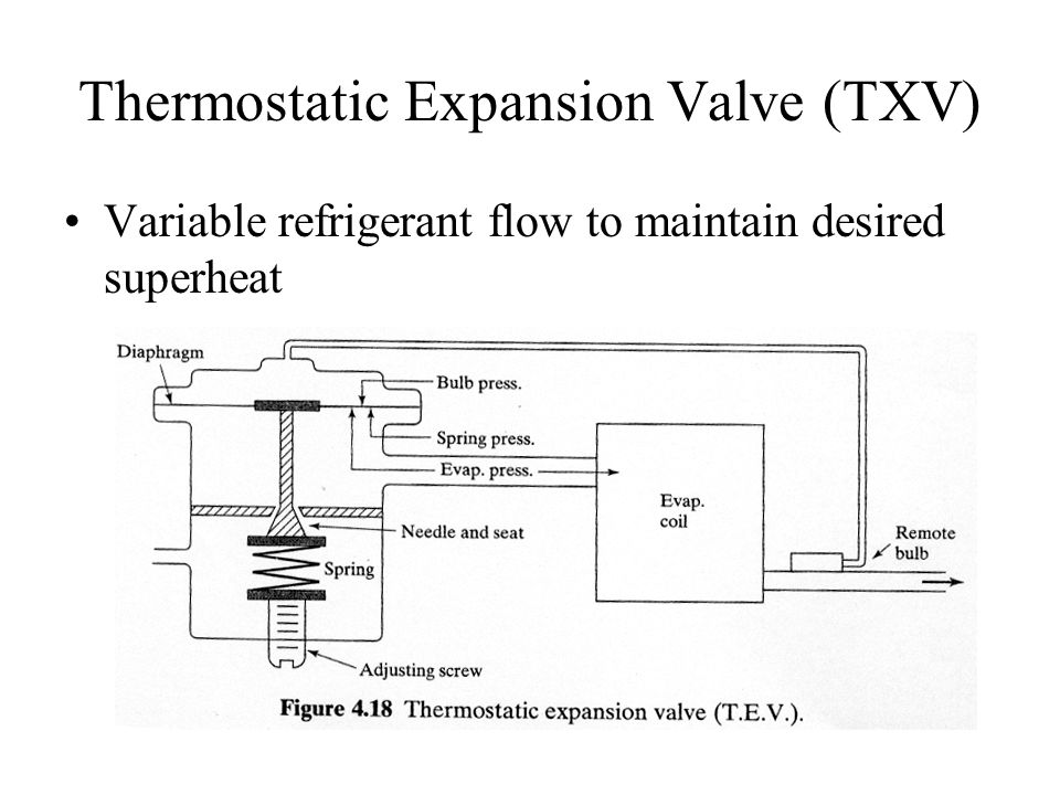 Thermostatic Expansion Valve (TXV) Variable refrigerant flow to maintain desired superheat
