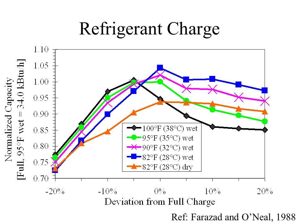 Refrigerant Charge Ref: Farazad and O'Neal, 1988