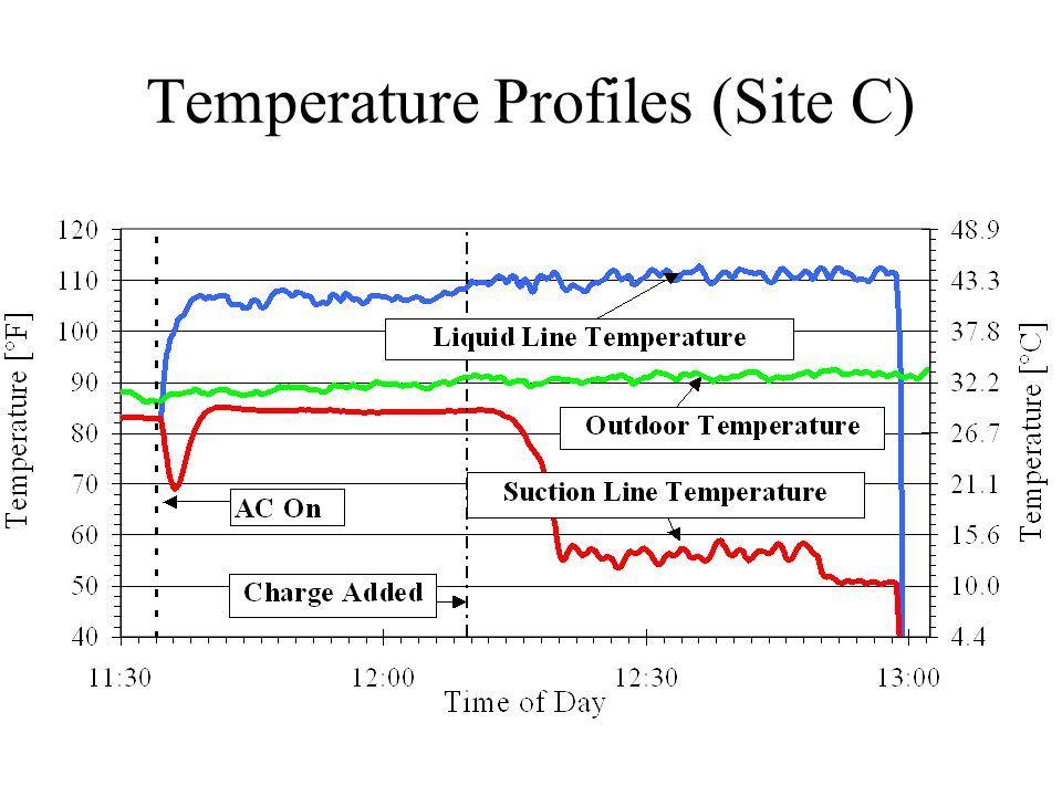 Temperature Profiles (Site C)