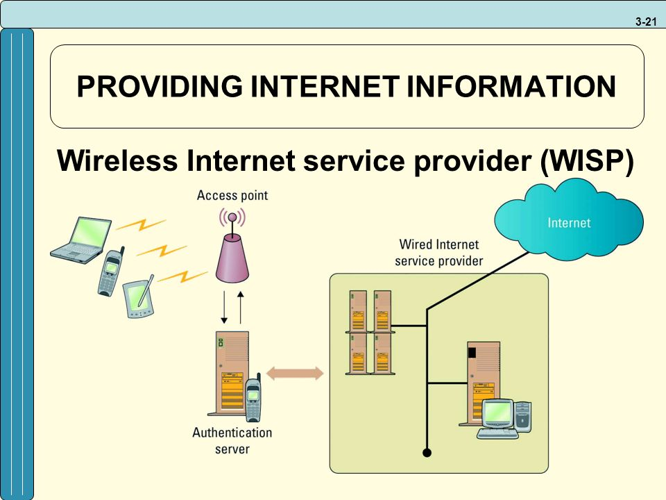 3-21 PROVIDING INTERNET INFORMATION Wireless Internet service provider (WISP)