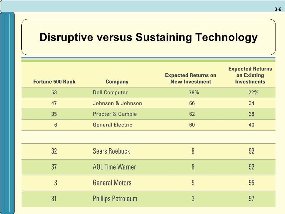 3-6 Disruptive versus Sustaining Technology