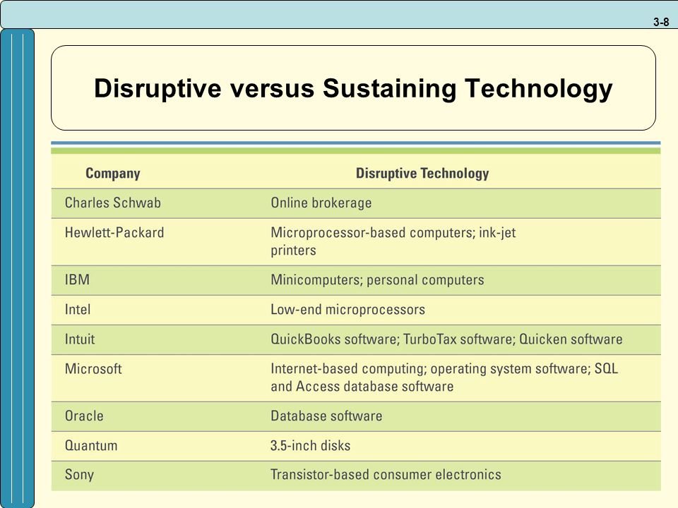 3-8 Disruptive versus Sustaining Technology