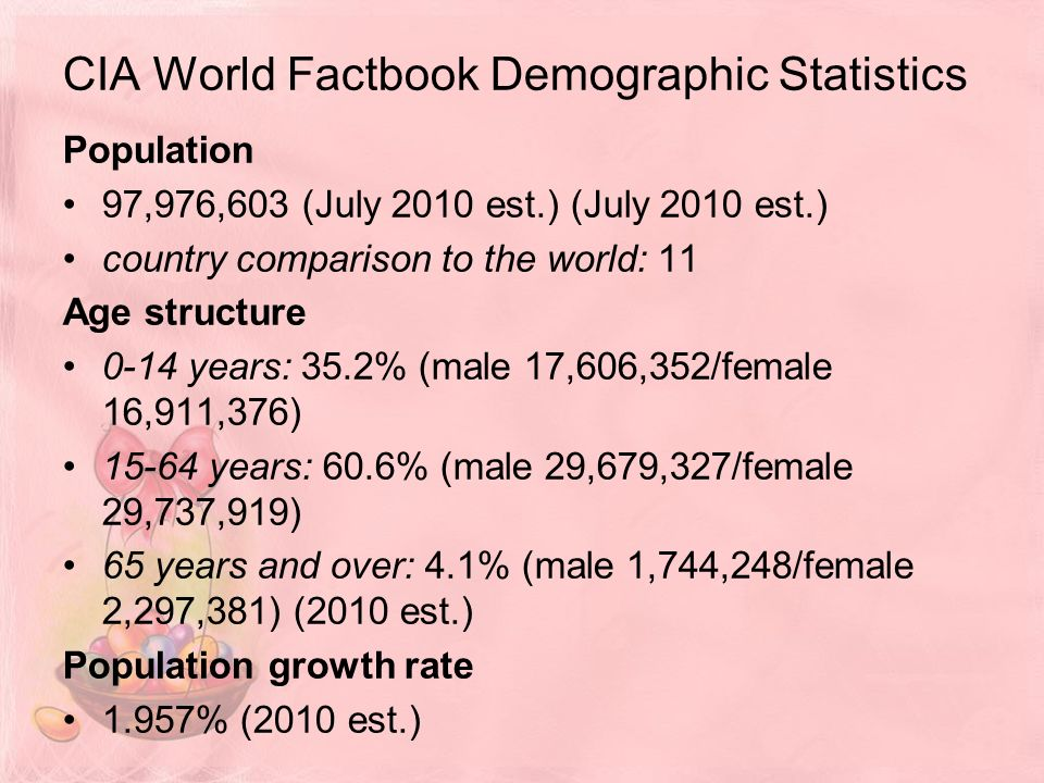 CIA World Factbook Demographic Statistics Population 97,976,603 (July 2010 est.) (July 2010 est.) country comparison to the world: 11 Age structure 0-14 years: 35.2% (male 17,606,352/female 16,911,376) years: 60.6% (male 29,679,327/female 29,737,919) 65 years and over: 4.1% (male 1,744,248/female 2,297,381) (2010 est.) Population growth rate 1.957% (2010 est.)
