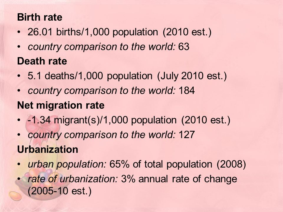 Birth rate births/1,000 population (2010 est.) country comparison to the world: 63 Death rate 5.1 deaths/1,000 population (July 2010 est.) country comparison to the world: 184 Net migration rate migrant(s)/1,000 population (2010 est.) country comparison to the world: 127 Urbanization urban population: 65% of total population (2008) rate of urbanization: 3% annual rate of change ( est.)