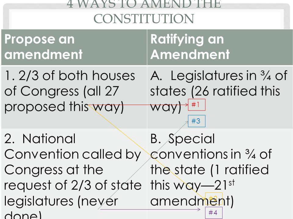 4 WAYS TO AMEND THE CONSTITUTION Propose an amendment Ratifying an Amendment 1.