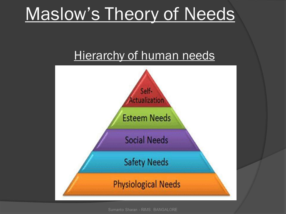 Maslow's Theory of Needs Hierarchy of human needs Sumanto Sharan - RIMS, BANGALORE