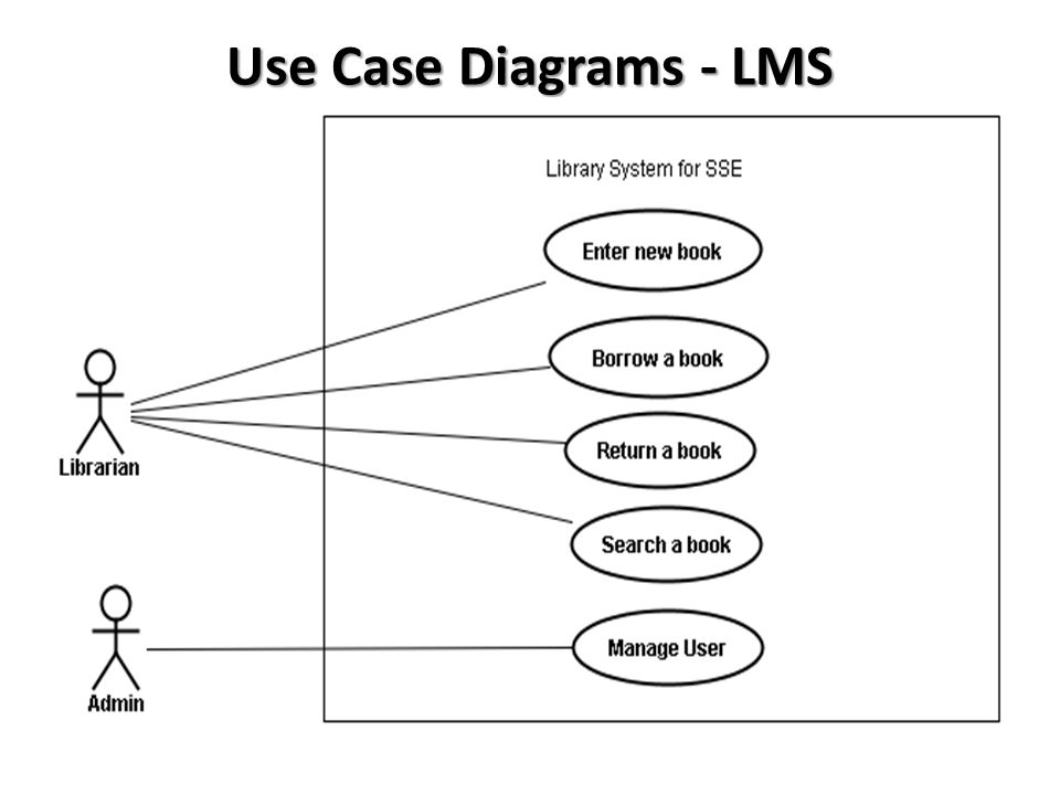System use case diagram system use case diagram case study help use case study diagram ccuart