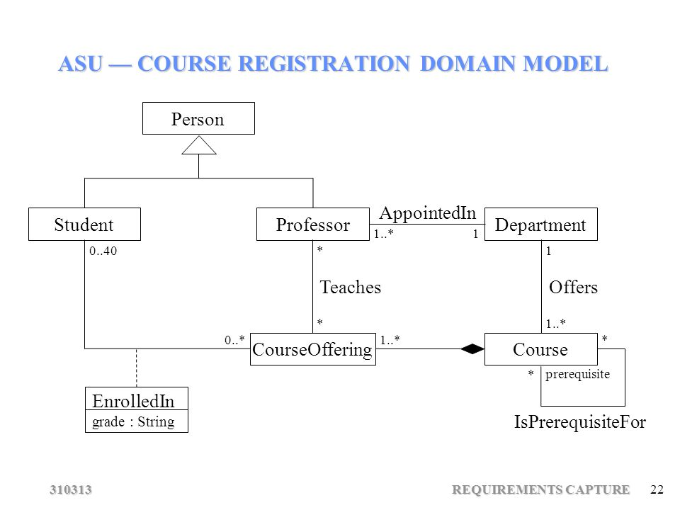 Requirements capture 1 asu course registration domain model ppt 22 310313 requirements capture 22 prerequisite asu course registration domain model student courseoffering teaches appointedin offers professordepartment ccuart Choice Image